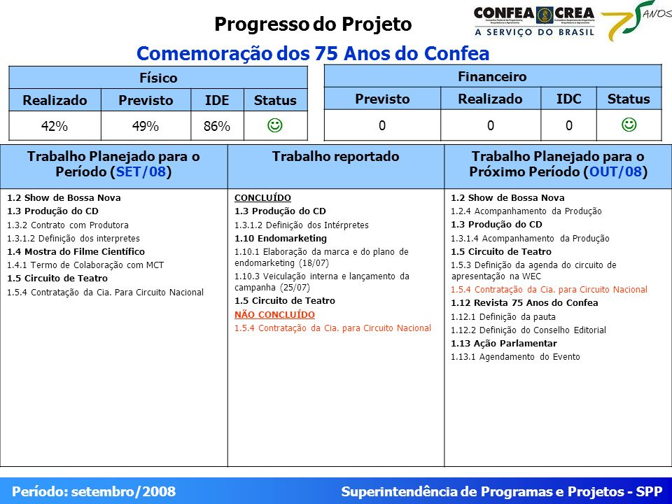 Superintendência de Programas e Projetos - SPP Período: setembro/2008 Progresso do Projeto Comemoração dos 75 Anos do Confea Físico RealizadoPrevistoIDEStatus 42%49%86% Trabalho Planejado para o Período (SET/08) Trabalho reportadoTrabalho Planejado para o Próximo Período (OUT/08) 1.2 Show de Bossa Nova 1.3 Produção do CD 1.3.2 Contrato com Produtora 1.3.1.2 Definição dos interpretes 1.4 Mostra do Filme Científico 1.4.1 Termo de Colaboração com MCT 1.5 Circuito de Teatro 1.5.4 Contratação da Cia.