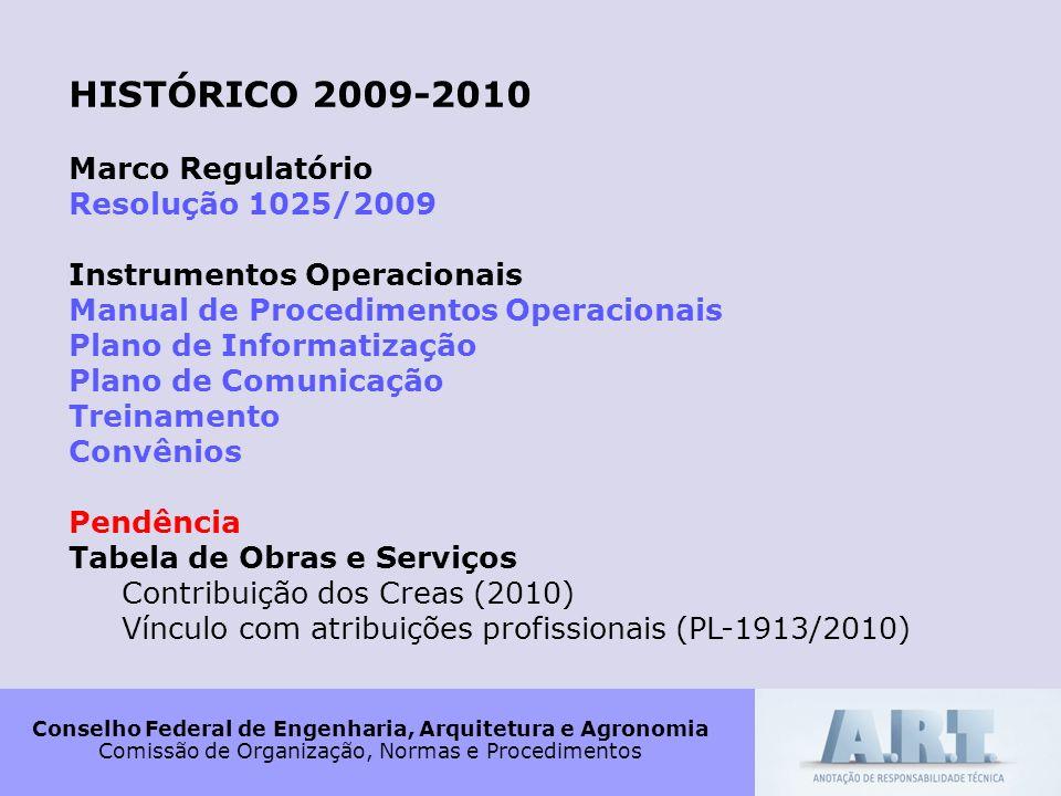 Conselho Federal de Engenharia, Arquitetura e Agronomia Comissão de Organização, Normas e Procedimentos HISTÓRICO 2009-2010 Marco Regulatório Resoluçã