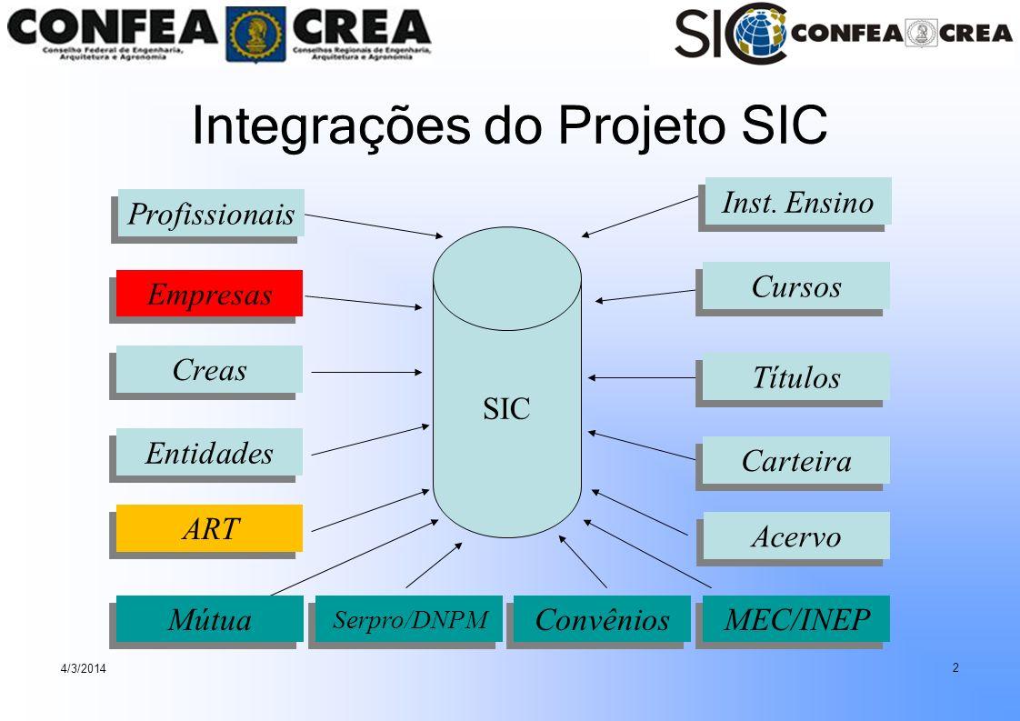 4/3/2014 2 Integrações do Projeto SIC Cursos Entidades Carteira Creas Empresas Inst. Ensino Mútua Serpro/DNPM MEC/INEP Títulos Convênios Profissionais