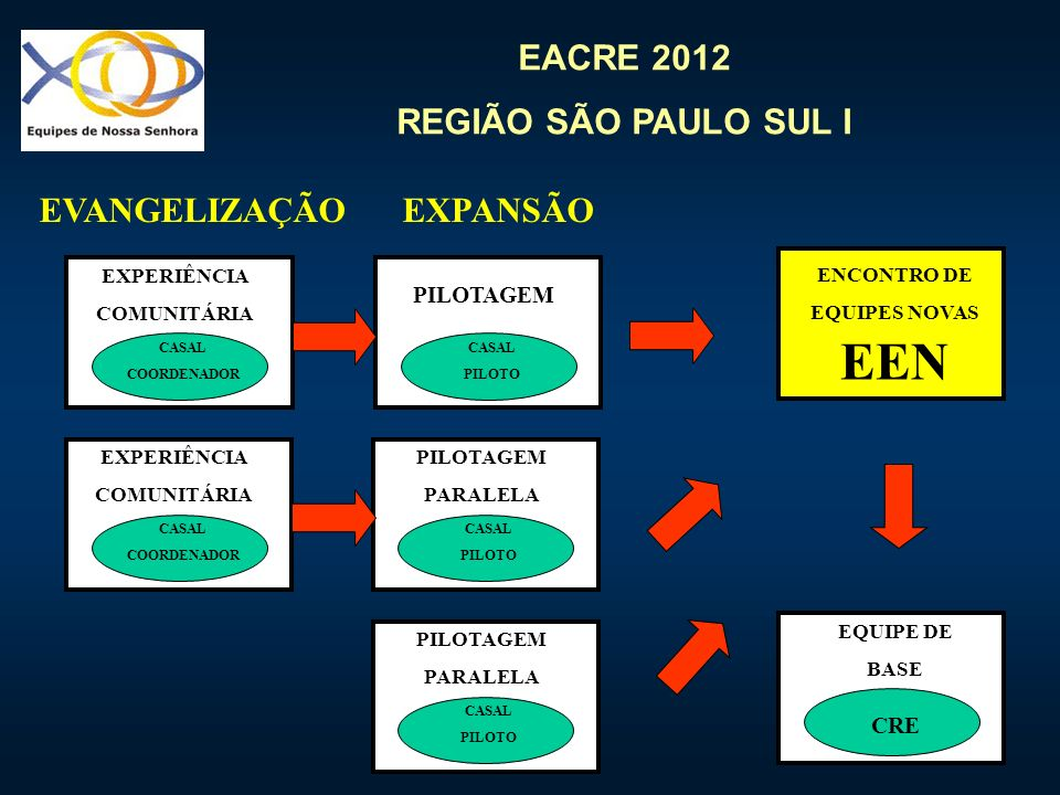 EACRE 2012 REGIÃO SÃO PAULO SUL I EXPERIÊNCIA COMUNITÁRIA CASAL COORDENADOR PILOTAGEM CASAL PILOTO EQUIPE DE BASE CRE PILOTAGEM PARALELA CASAL PILOTO PILOTAGEM PARALELA CASAL PILOTO EXPERIÊNCIA COMUNITÁRIA CASAL COORDENADOR EXPANSÃOEVANGELIZAÇÃO ENCONTRO DE EQUIPES NOVAS EEN