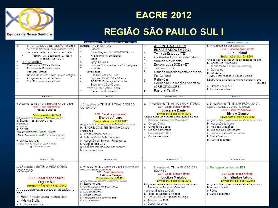 EACRE 2012 REGIÃO SÃO PAULO SUL I CARTA MENSAL - PLANEJAMENTO PARA O ANO 2012Fevereiro e Março.2012 1.PRIORIDADE DE REFLEXÃO: Equipes de Nossa Senhora