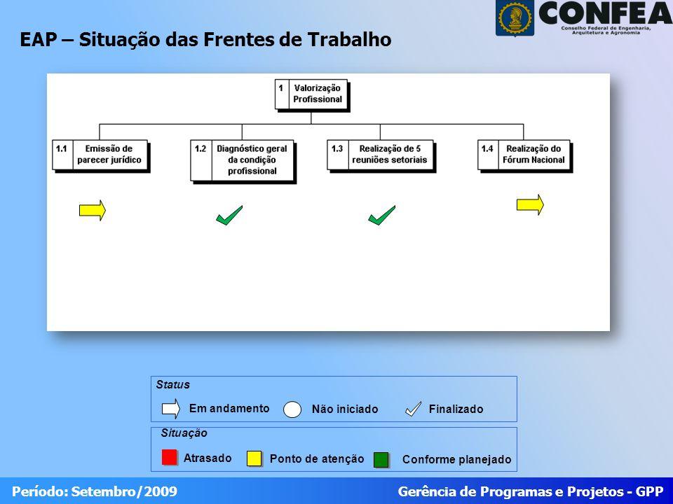 Gerência de Programas e Projetos - GPP Período: Setembro/2009 EAP – Situação das Frentes de Trabalho Atrasado Ponto de atenção Conforme planejado Situação Status Em andamento Não iniciado Finalizado