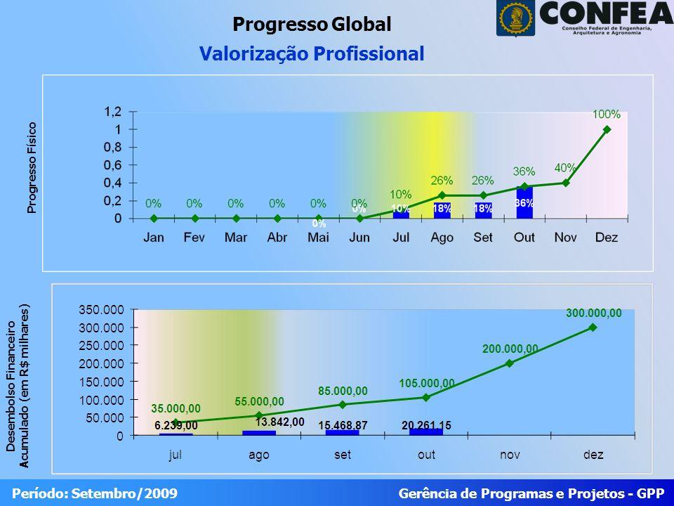 Gerência de Programas e Projetos - GPP Período: Setembro/2009 Progresso Global Valorização Profissional Desembolso Financeiro Acumulado (em R$ milhares) Progresso Físico