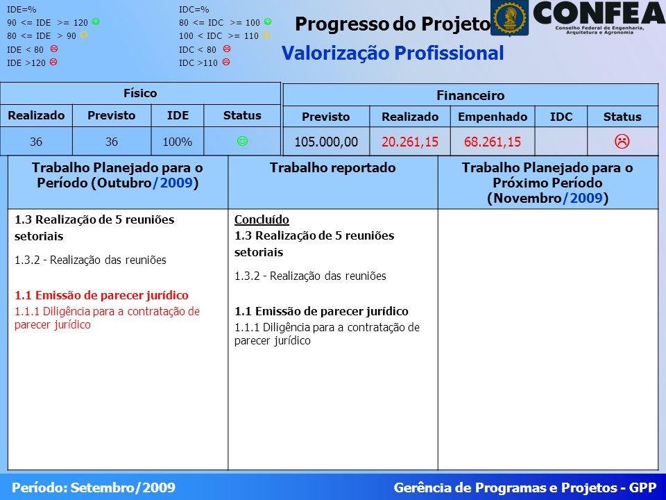 Gerência de Programas e Projetos - GPP Período: Setembro/2009 Progresso do Projeto Valorização Profissional Físico RealizadoPrevistoIDEStatus 36 100% Trabalho Planejado para o Período (Outubro/2009) Trabalho reportadoTrabalho Planejado para o Próximo Período (Novembro/2009) 1.3 Realização de 5 reuniões setoriais 1.3.2 - Realização das reuniões 1.1 Emissão de parecer jurídico 1.1.1 Diligência para a contratação de parecer jurídico Concluído 1.3 Realização de 5 reuniões setoriais 1.3.2 - Realização das reuniões 1.1 Emissão de parecer jurídico 1.1.1 Diligência para a contratação de parecer jurídico Financeiro PrevistoRealizadoEmpenhadoIDCStatus 105.000,0020.261,1568.261,15 IDE=% 90 = 120 80 90 IDE < 80 IDE >120 IDC=% 80 = 100 100 = 110 IDC < 80 IDC >110