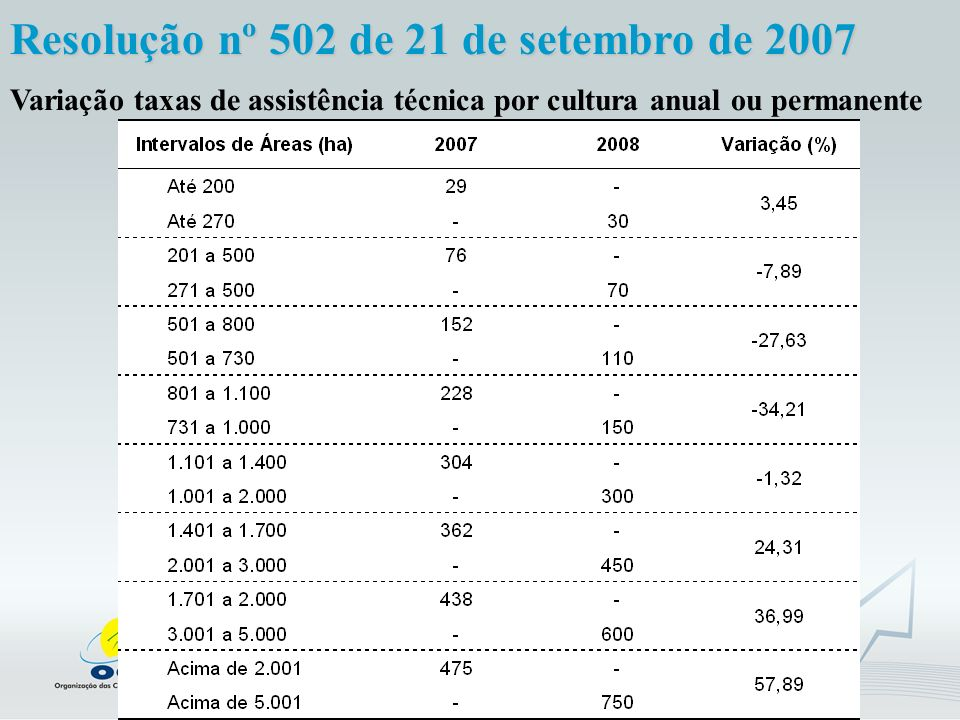 Fonte: Unidades Estaduais e OCB; Base: Dez/2007; Elaboração: GEMERC/OCB Variação taxas de Projeto e Assistência técnica - cultura anual ou semiperene Resolução nº 502 de 21 de setembro de 2007