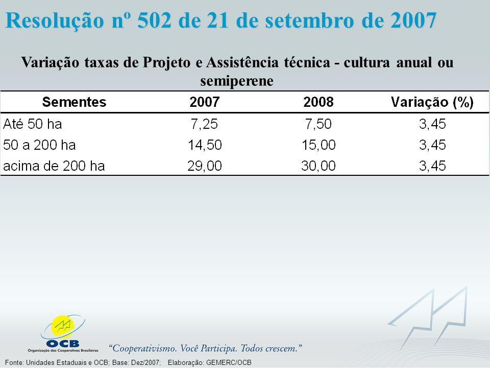 Fonte: Unidades Estaduais e OCB; Base: Dez/2007; Elaboração: GEMERC/OCB Variação taxas de Projeto e Assistência técnica - cultura anual ou semiperene