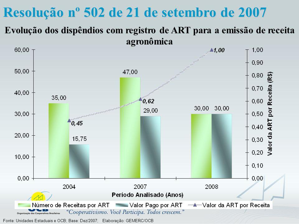 Fonte: Unidades Estaduais e OCB; Base: Dez/2007; Elaboração: GEMERC/OCB Evolução dos dispêndios com registro de ART para a emissão de receita agronômica no Estado do Paraná nos dois últimos períodos Resolução nº 502 de 21 de setembro de 2007