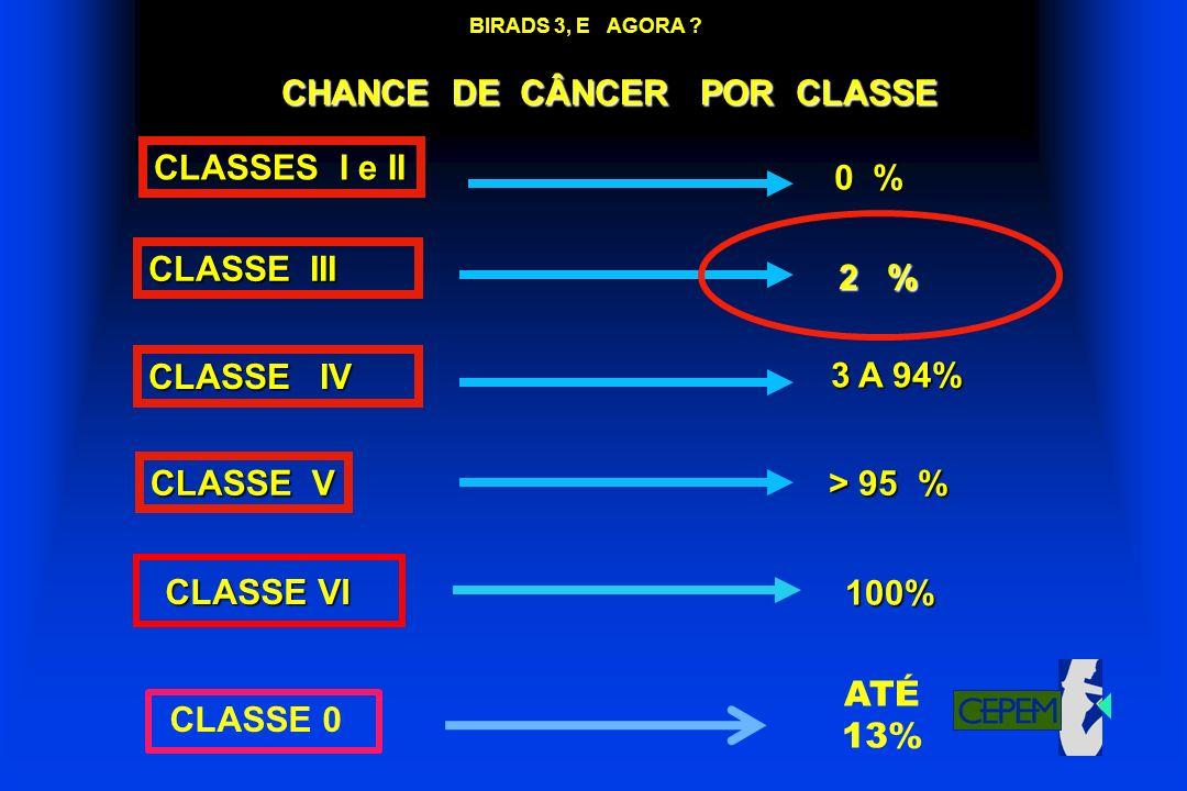 BIRADS 3, E AGORA ? CHANCE DE CÂNCER POR CLASSE CLASSES I e II CLASSE III CLASSE IV CLASSE V 0 % 2 % 2 % 3 A 94% > 95 % CLASSE VI 100% CLASSE 0 ATÉ 13