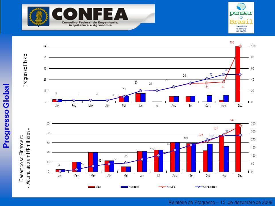 Relatório de Progresso – 15 de dezembro de 2009 Progresso Global Desembolso Financeiro - Acumulado em R$ milhares - Progresso Físico