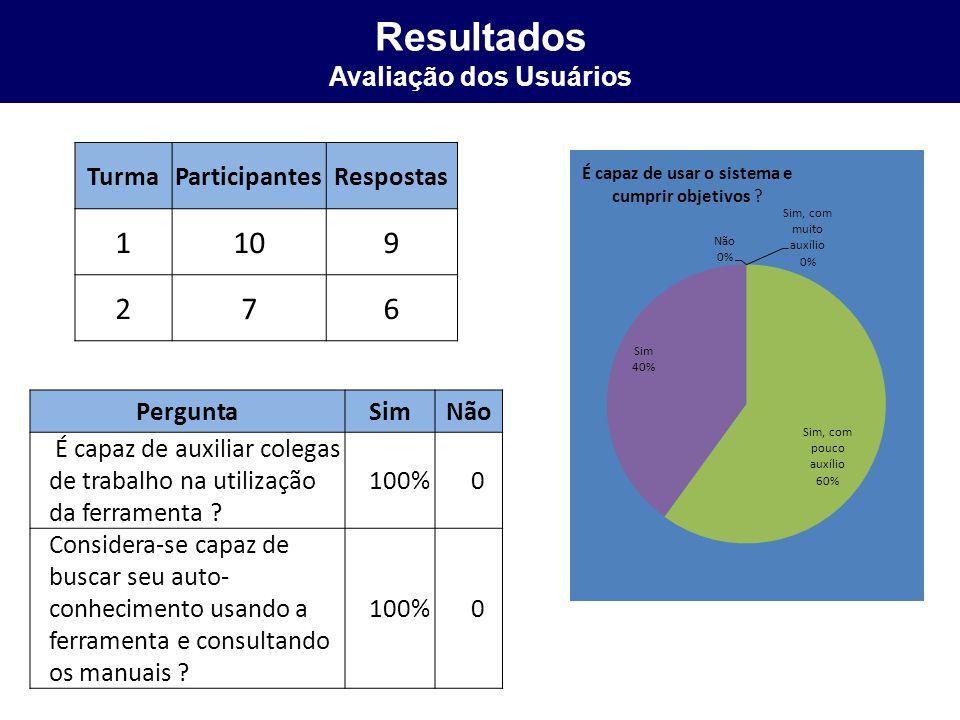Resultados Avaliação dos Usuários TurmaParticipantesRespostas 1109 276 PerguntaSimNão É capaz de auxiliar colegas de trabalho na utilização da ferrame