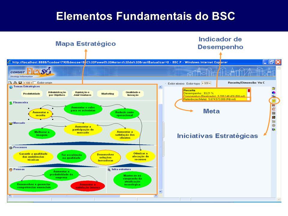 Elementos Fundamentais do BSC Elementos Fundamentais do BSC