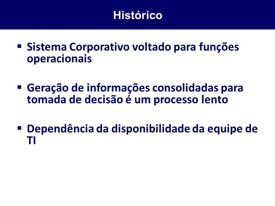 Histórico Sistema Corporativo voltado para funções operacionais Geração de informações consolidadas para tomada de decisão é um processo lento Dependê