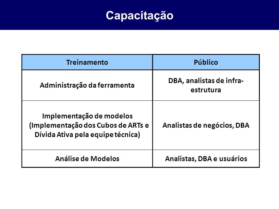 Capacitação TreinamentoPúblico Administração da ferramenta DBA, analistas de infra- estrutura Implementação de modelos (Implementação dos Cubos de ART