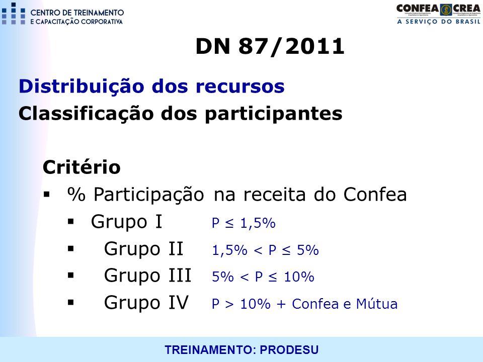 TREINAMENTO: PRODESU Distribuição dos recursos Classificação dos participantes Critério % Participação na receita do Confea Grupo I P 1,5% Grupo II 1,