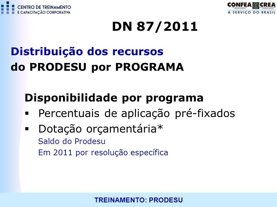 TREINAMENTO: PRODESU Distribuição dos recursos do PRODESU por PROGRAMA Disponibilidade por programa Percentuais de aplicação pré-fixados Dotação orçam