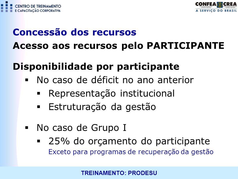 TREINAMENTO: PRODESU Concessão dos recursos Acesso aos recursos pelo PARTICIPANTE Disponibilidade por participante No caso de déficit no ano anterior