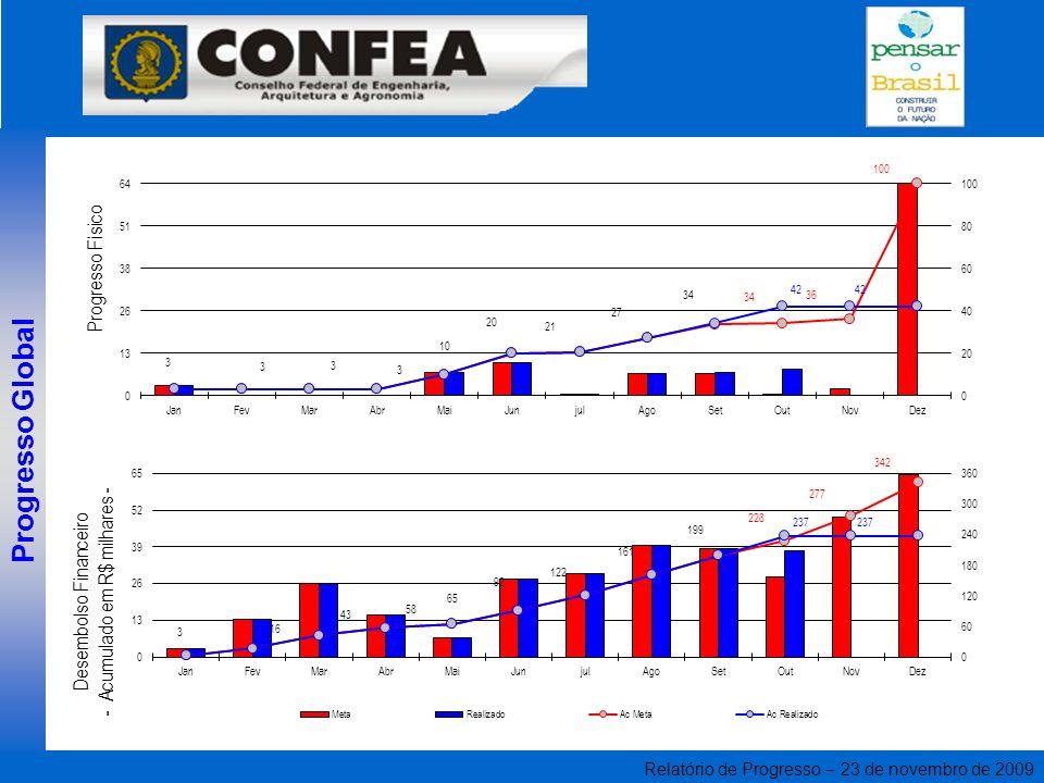 Relatório de Progresso – 23 de novembro de 2009 Progresso Global Desembolso Financeiro - Acumulado em R$ milhares - Progresso Físico