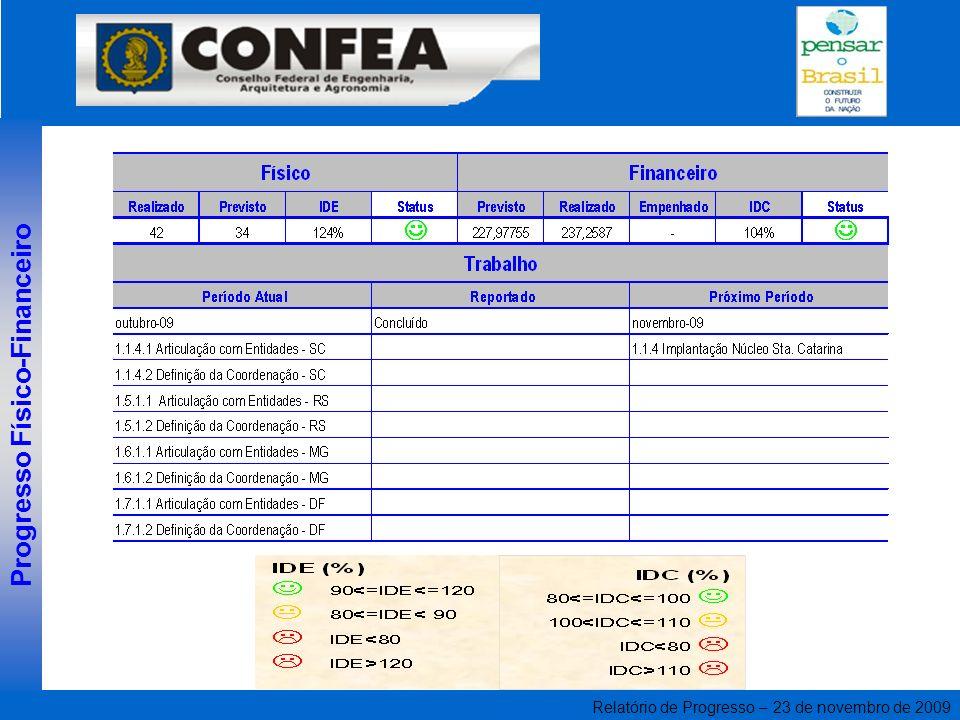 Relatório de Progresso – 23 de novembro de 2009 Progresso Físico-Financeiro