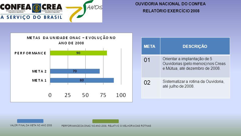 OUVIDORIA NACIONAL DO CONFEA RELATÓRIO EXERCÍCIO 2008 METADESCRIÇÃOSITUAÇÃO EM 2007IMPACTO DA META COM OS RESULTADOS OBTIDOS DIFICULDADES PARA DESENVOLVER A META 01 Orientar a implantação de 5 Ouvidorias (pelo menos) nos Creas e Mútua, até dezembro de 2008.