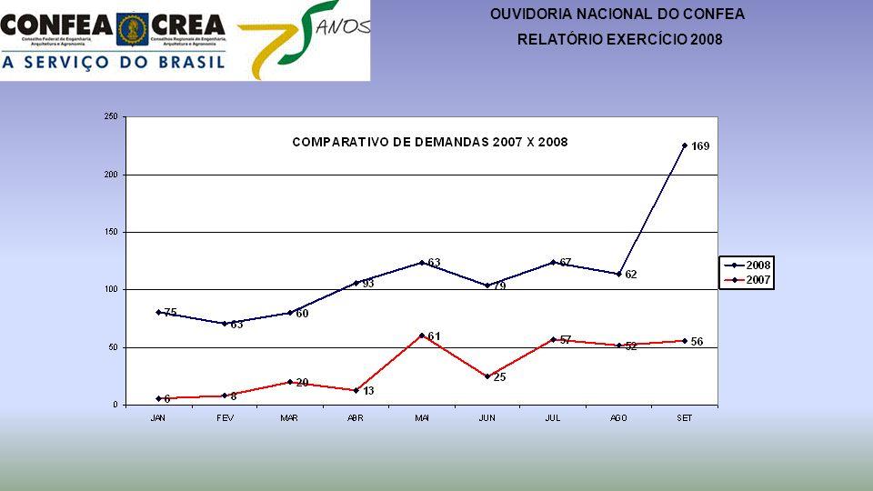 OUVIDORIA NACIONAL DO CONFEA RELATÓRIO EXERCÍCIO 2008