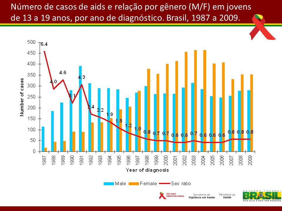 Número de casos de aids e relação por gênero (M/F) em jovens de 13 a 19 anos, por ano de diagnóstico. Brasil, 1987 a 2009.