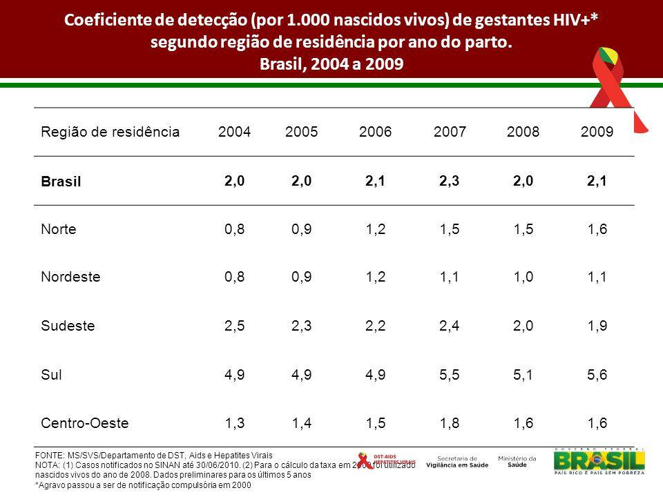 Taxa de prevalência (%) de parturientes e casos esperados e observados de parturientes HIV+ no Brasil Prevalência % 1 Nascidos vivos 2009 2 Parturientes HIV+ (Casos esperados 3) Gestantes HIV+ (Casos observados 4) 0,412.881.58111.2336.104 1-Estudo Sentinela Parturientes, 2004.