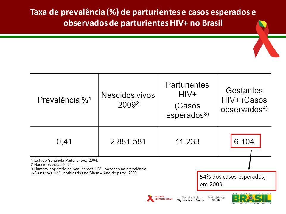 Taxa de prevalência (%) de parturientes e casos esperados e observados de parturientes HIV+ no Brasil Prevalência % 1 Nascidos vivos 2009 2 Parturient