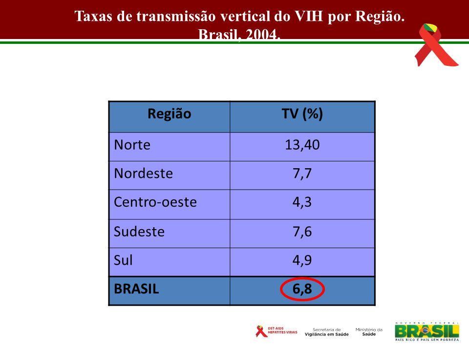RegiãoTV (%) Norte13,40 Nordeste7,7 Centro-oeste4,3 Sudeste7,6 Sul4,9 BRASIL6,8 Fonte: Succi, 2004 Taxas de transmissão vertical do VIH por Região. Br