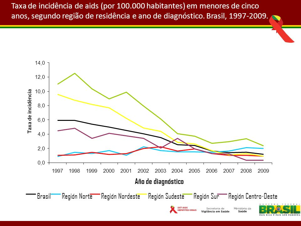 Taxa de incidência de aids (por 100.000 habitantes) em menores de cinco anos, segundo região de residência e ano de diagnóstico. Brasil, 1997-2009. 0,