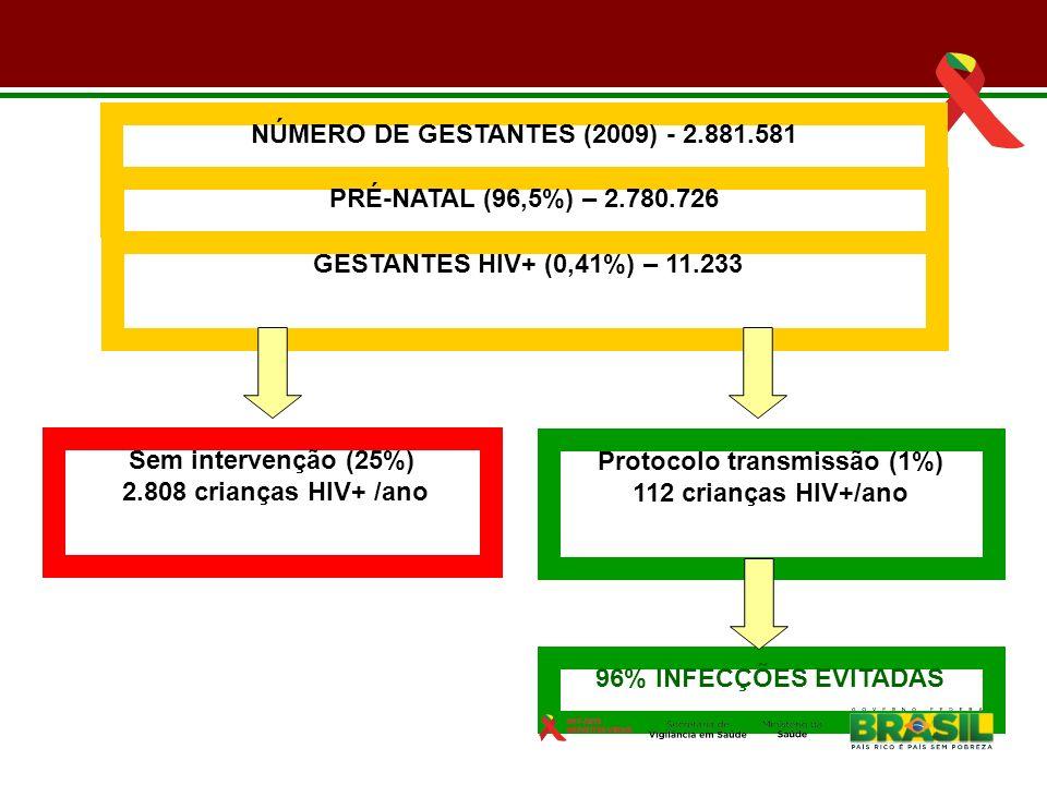 NÚMERO DE GESTANTES (2009) - 2.881.581 PRÉ-NATAL (96,5%) – 2.780.726 GESTANTES HIV+ (0,41%) – 11.233 Sem intervenção (25%) 2.808 crianças HIV+ /ano Pr