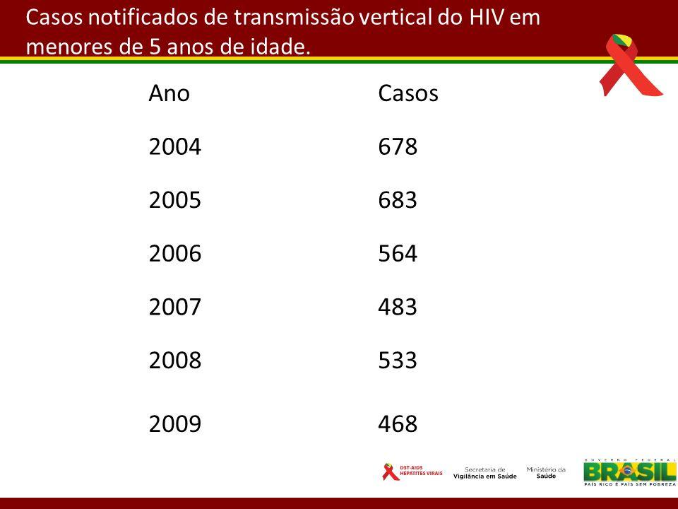 Casos notificados de transmissão vertical do HIV em menores de 5 anos de idade. AnoCasos 2004678 2005683 2006564 2007483 2008 2009 533 468
