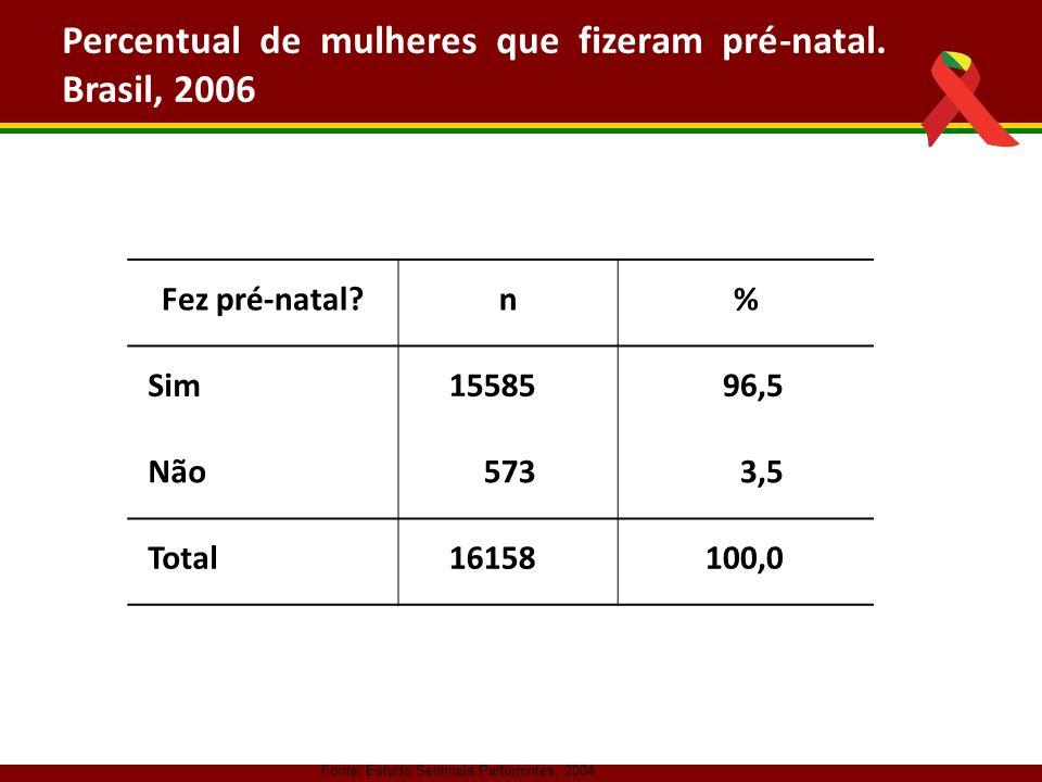Fonte: Estudo Sentinela Parturientes, 2004 Fez pré-natal?n% Sim1558596,5 Não5733,5 Total16158100,0 Percentual de mulheres que fizeram pré-natal. Brasi