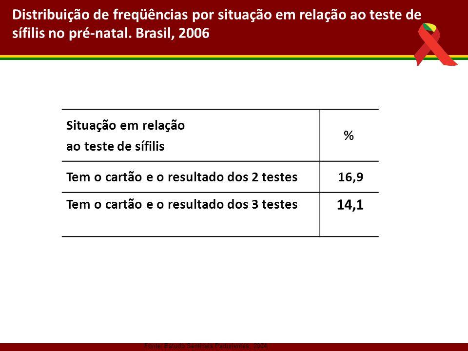 Fonte: Estudo Sentinela Parturientes, 2004 Distribuição de freqüências por situação em relação ao teste de sífilis no pré-natal. Brasil, 2006 Situação