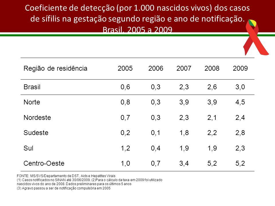 Coeficiente de detecção (por 1.000 nascidos vivos) dos casos de sífilis na gestação segundo região e ano de notificação. Brasil, 2005 a 2009 FONTE: MS