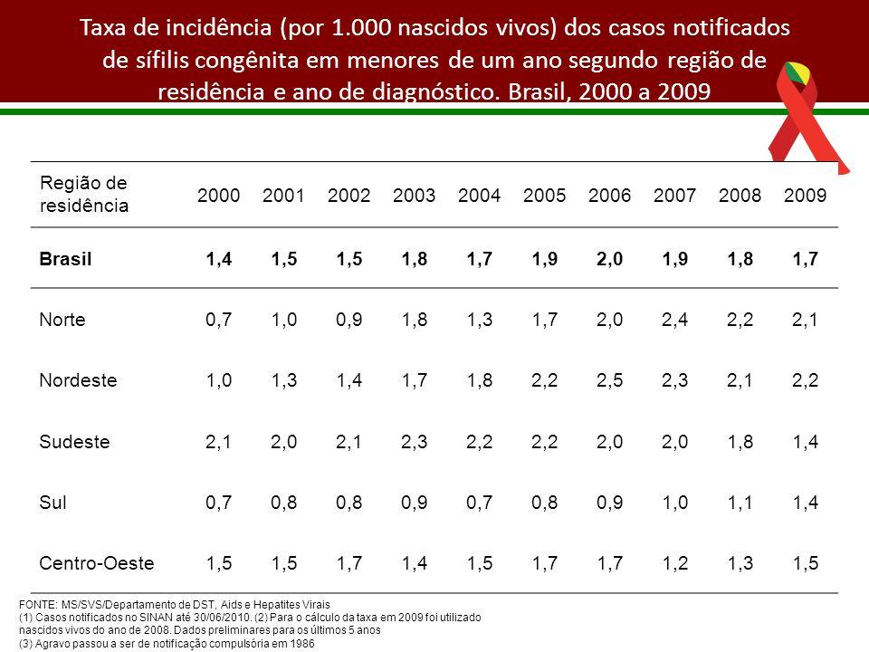 Taxa de incidência (por 1.000 nascidos vivos) dos casos notificados de sífilis congênita em menores de um ano segundo região de residência e ano de di