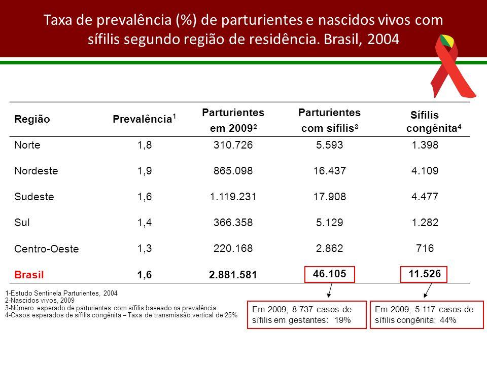 Taxa de prevalência (%) de parturientes e nascidos vivos com sífilis segundo região de residência. Brasil, 2004 RegiãoPrevalência 1 Parturientes em 20