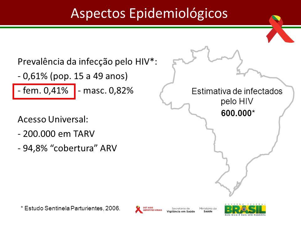 Prevalência da infecção pelo HIV*: - 0,61% (pop. 15 a 49 anos) - fem. 0,41% - masc. 0,82% Acesso Universal: - 200.000 em TARV - 94,8% cobertura ARV *
