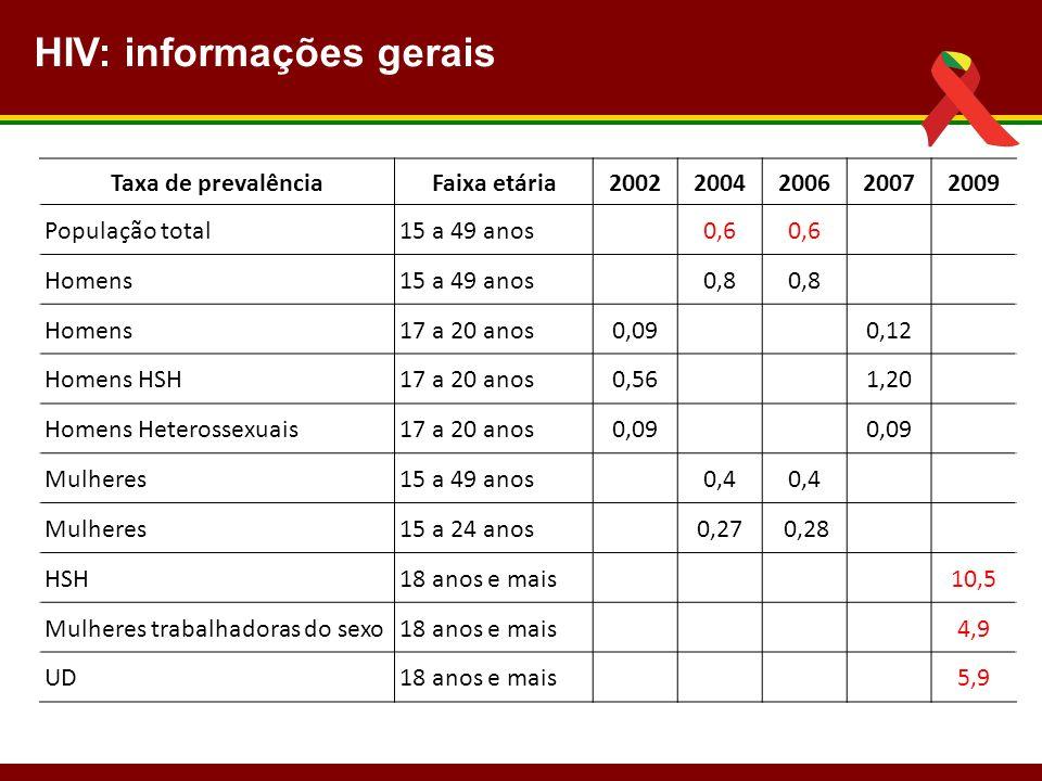 Taxa de prevalênciaFaixa etária20022004200620072009 População total15 a 49 anos 0,6 Homens15 a 49 anos0,8 Homens17 a 20 anos0,09 0,12 Homens HSH17 a 2