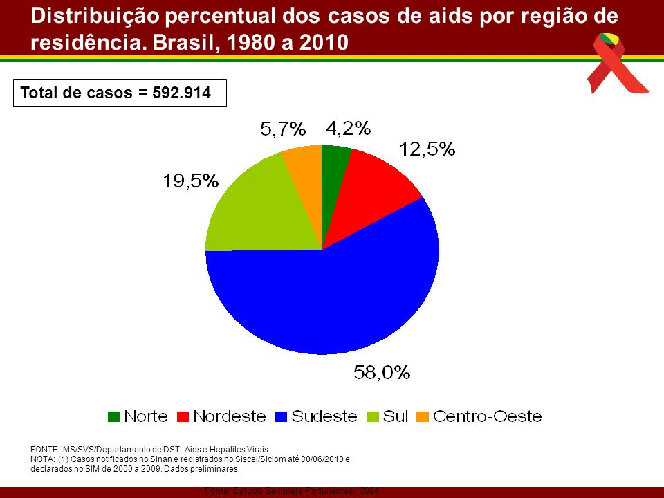 Fonte: Estudo Sentinela Parturientes, 2004 Distribuição percentual dos casos de aids por região de residência. Brasil, 1980 a 2010 FONTE: MS/SVS/Depar