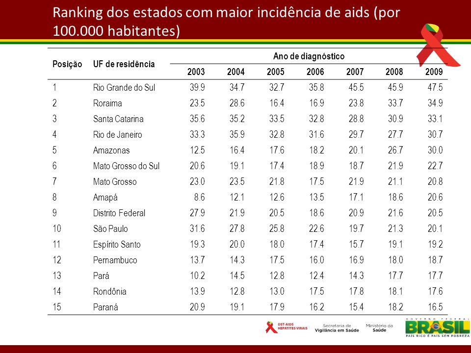 Ranking dos estados com maior incidência de aids (por 100.000 habitantes) PosiçãoUF de residência Ano de diagnóstico 2003200420052006200720082009 1Rio