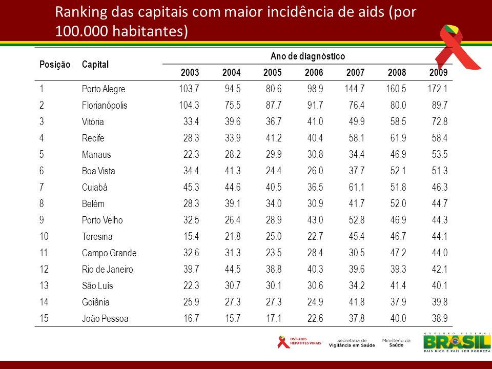 Ranking das capitais com maior incidência de aids (por 100.000 habitantes) PosiçãoCapital Ano de diagnóstico 2003200420052006200720082009 1Porto Alegr