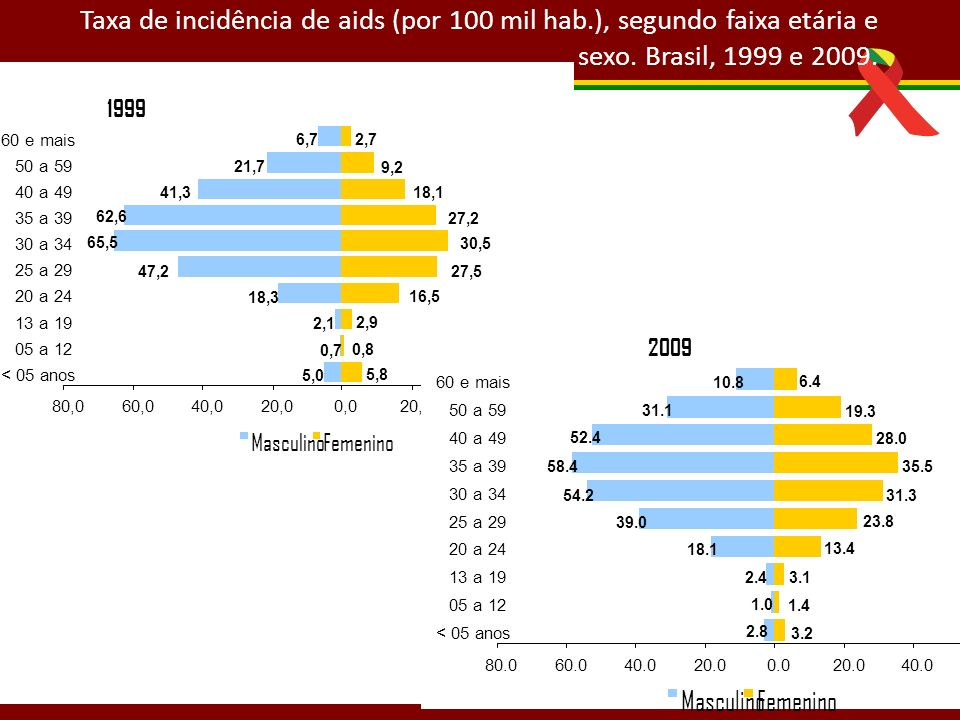 Taxa de incidência de aids (por 100 mil hab.), segundo faixa etária e sexo. Brasil, 1999 e 2009. 2,1 6,7 21,7 41,3 62,6 65,5 47,2 18,3 5,0 0,7 5,8 0,8