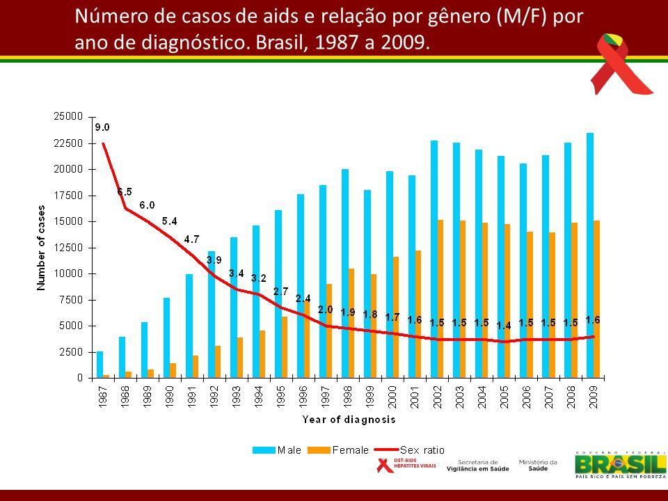 Número de casos de aids e relação por gênero (M/F) por ano de diagnóstico. Brasil, 1987 a 2009.