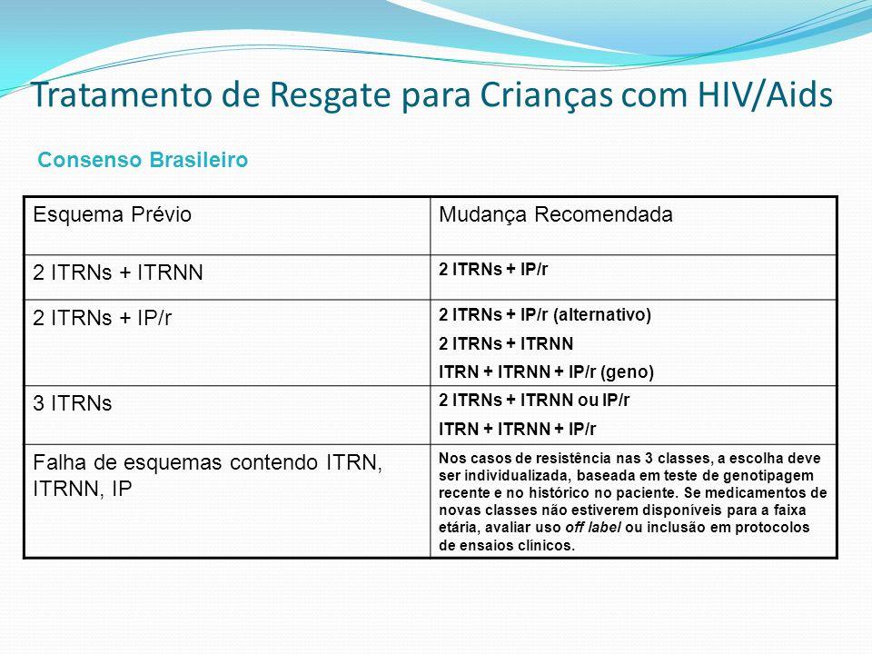 Tratamento de Resgate para Crianças com HIV/Aids Esquema PrévioMudança Recomendada 2 ITRNs + ITRNN 2 ITRNs + IP/r 2 ITRNs + IP/r (alternativo) 2 ITRNs