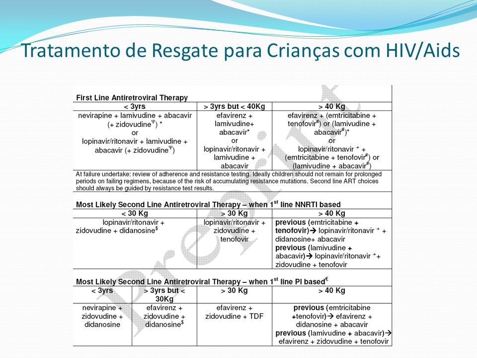 Tratamento de Resgate para Crianças com HIV/Aids Esquema PrévioMudança Recomendada 2 ITRNs + ITRNN 2 ITRNs + IP/r 2 ITRNs + IP/r (alternativo) 2 ITRNs + ITRNN ITRN + ITRNN + IP/r (geno) 3 ITRNs 2 ITRNs + ITRNN ou IP/r ITRN + ITRNN + IP/r Falha de esquemas contendo ITRN, ITRNN, IP Nos casos de resistência nas 3 classes, a escolha deve ser individualizada, baseada em teste de genotipagem recente e no histórico no paciente.