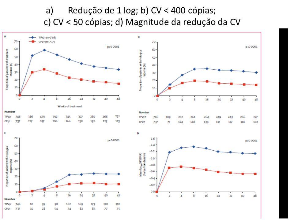a)Redução de 1 log; b) CV < 400 cópias; c) CV < 50 cópias; d) Magnitude da redução da CV