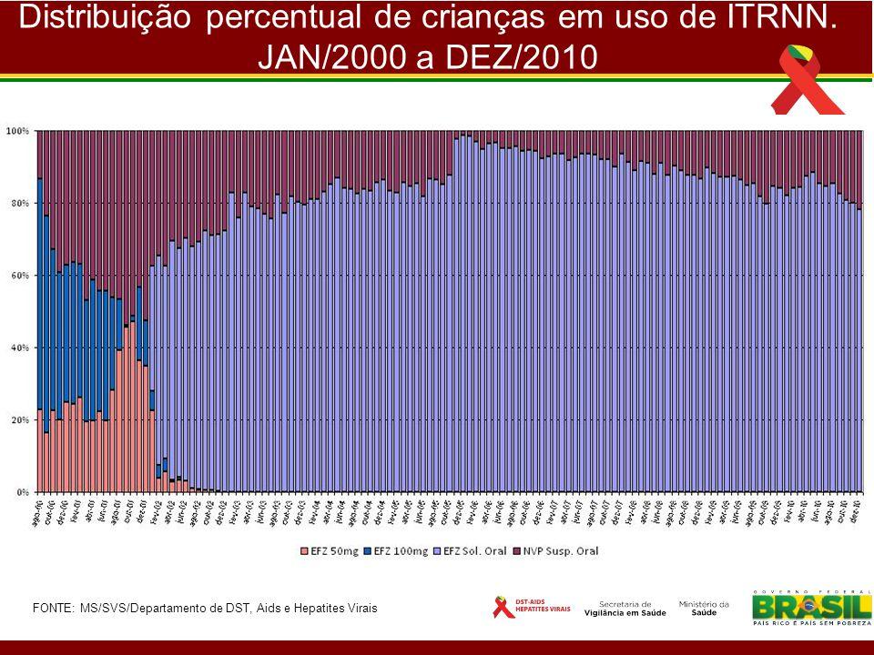 Distribuição percentual de crianças em uso de ITRNN. JAN/2000 a DEZ/2010 FONTE: MS/SVS/Departamento de DST, Aids e Hepatites Virais