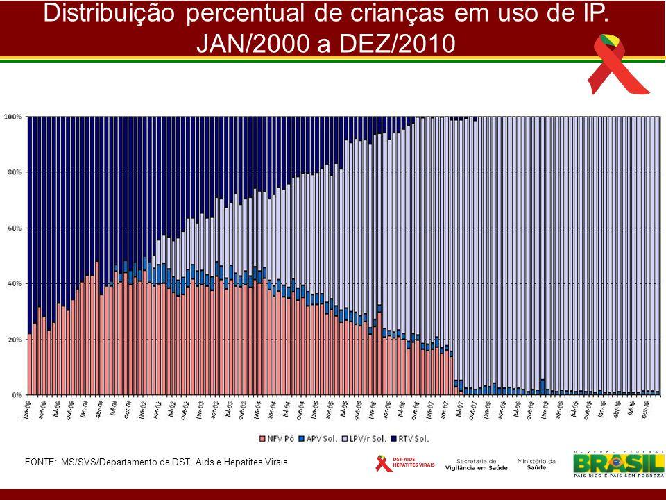 Distribuição percentual de crianças em uso de IP. JAN/2000 a DEZ/2010 FONTE: MS/SVS/Departamento de DST, Aids e Hepatites Virais