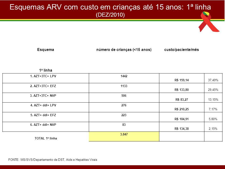 Esquemas ARV com custo em crianças até 15 anos: 1ª linha (DEZ/2010) Esquemanúmero de crianças (<15 anos)custo/paciente/mês 1 a linha 1. AZT+3TC+ LPV 1
