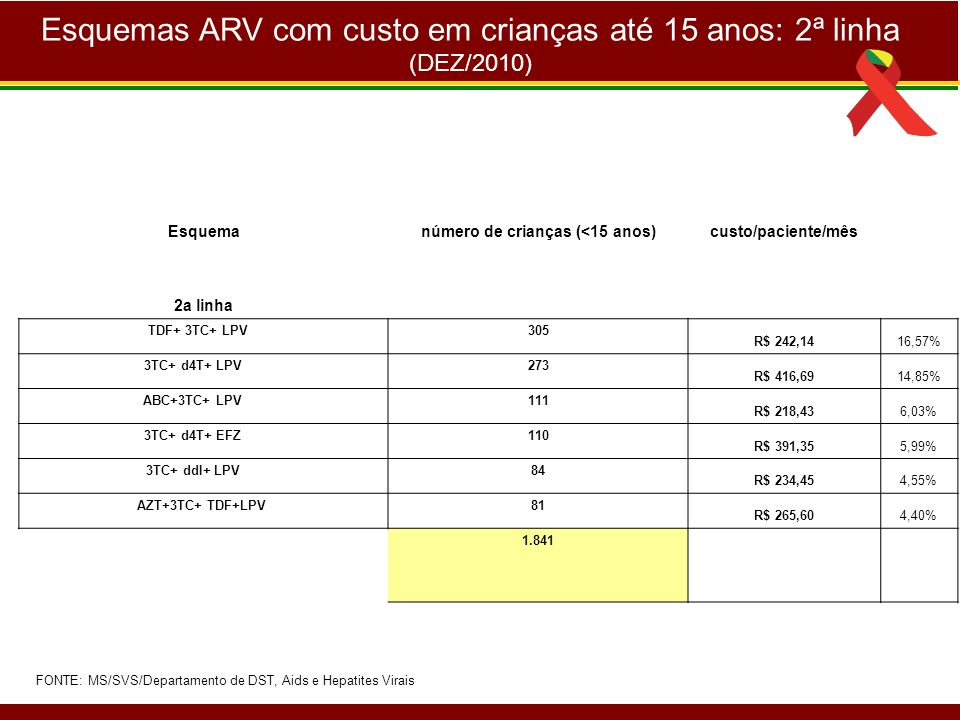 Esquemas ARV com custo em crianças até 15 anos: 2ª linha (DEZ/2010) Esquemanúmero de crianças (<15 anos)custo/paciente/mês 2a linha TDF+ 3TC+ LPV 305